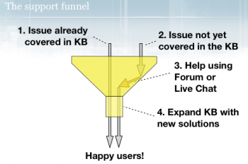 Sumo support funnel.png