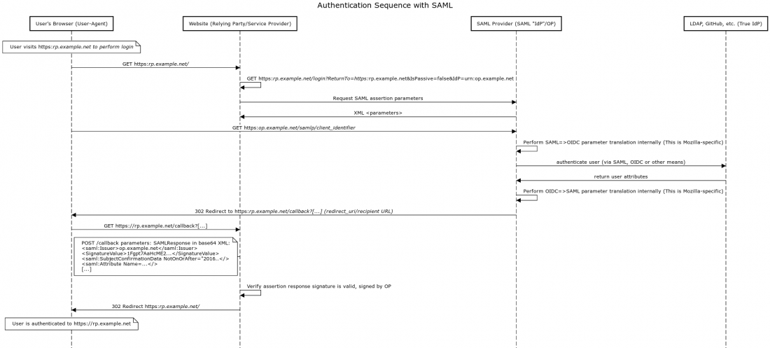 Authentication Sequence with SAML.png