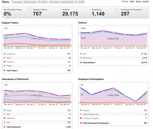 15-21Dec-09-Community stats for Mozilla Messaging.png