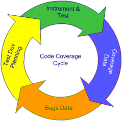 Coverage Analysis Cycle