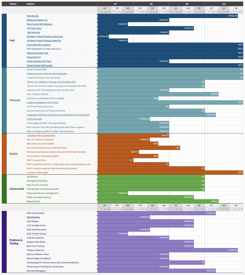 Firefox/Roadmap - MozillaWiki
