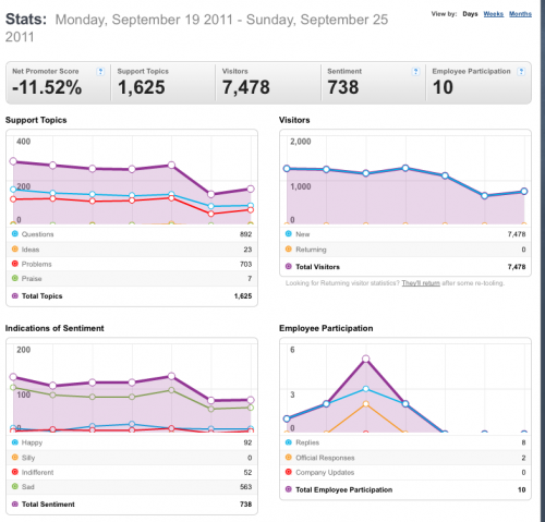 19-25September2011-Community stats for Mozilla Messaging.png