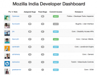 Mozilla india dashboard.png