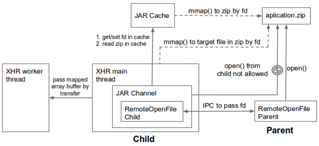 Xhr jar remoteopenfile.png