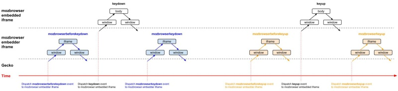 WebAPI/BrowserAPI/KeyboardEvent - MozillaWiki