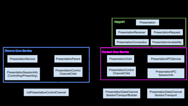 WebAPI/PresentationAPI:CoreService - MozillaWiki