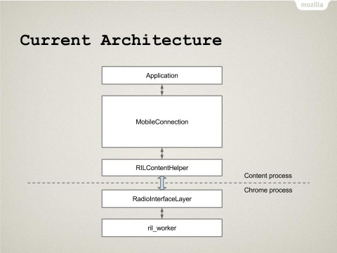 MobileConnection Architecture