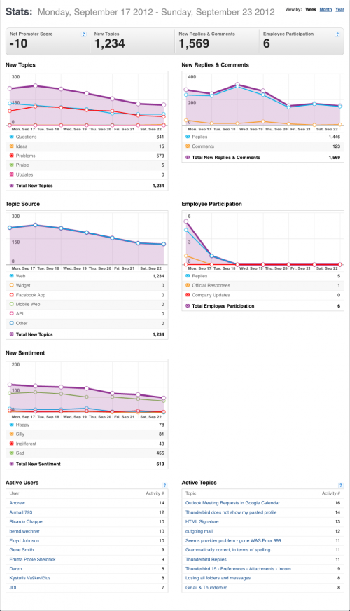 17-23September2012-GS-TB-stats-Community stats for Mozilla Messaging.png