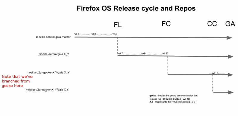 Firefox OS Release.png