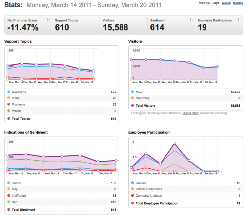 14-20March2011-Community stats for Mozilla Messaging.png